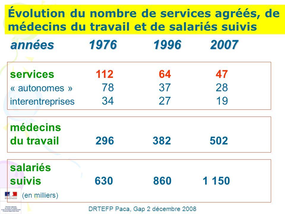 Évolution du nombre de services agréés, de médecins du travail et de salariés suivis