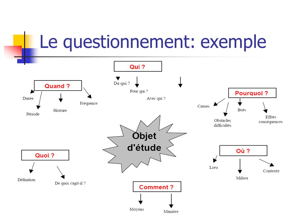 Le questionnement: exemple