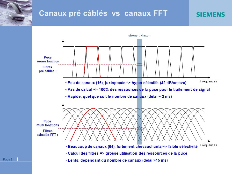 Canaux pré câblés vs canaux FFT