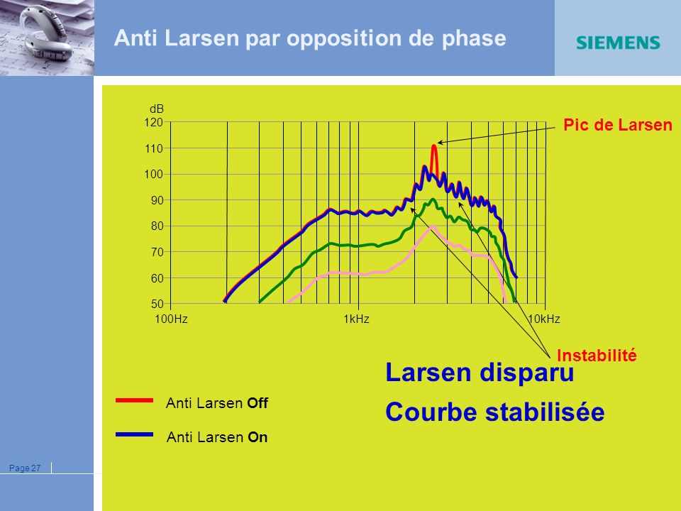 Anti Larsen par opposition de phase