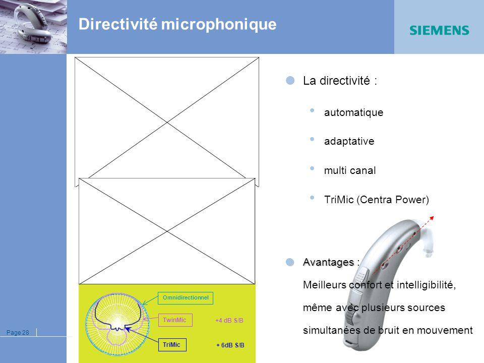Directivité microphonique