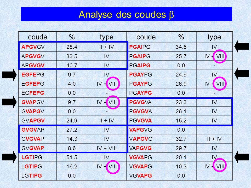 Analyse des coudes b coude % type APGVGV 28.4 II + IV PGAIPG 34.5 IV