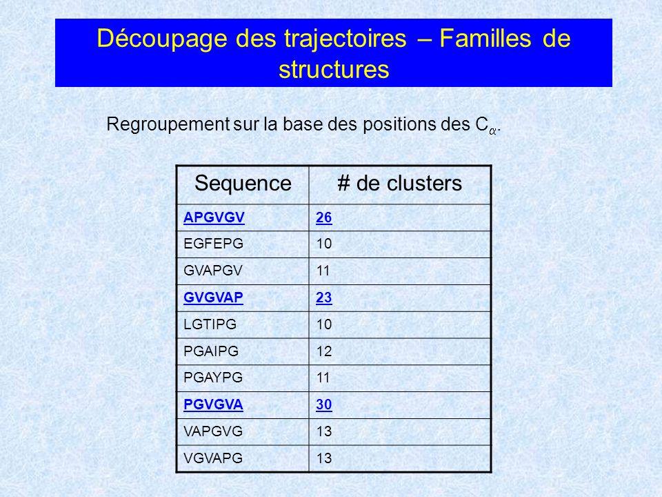 Découpage des trajectoires – Familles de structures