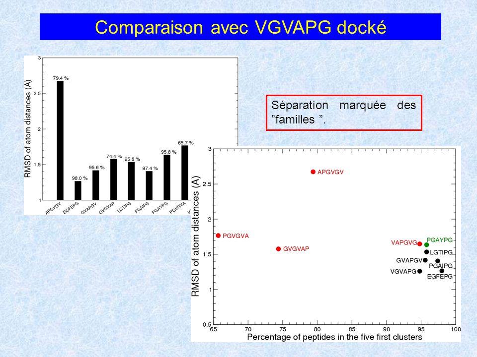 Comparaison avec VGVAPG docké