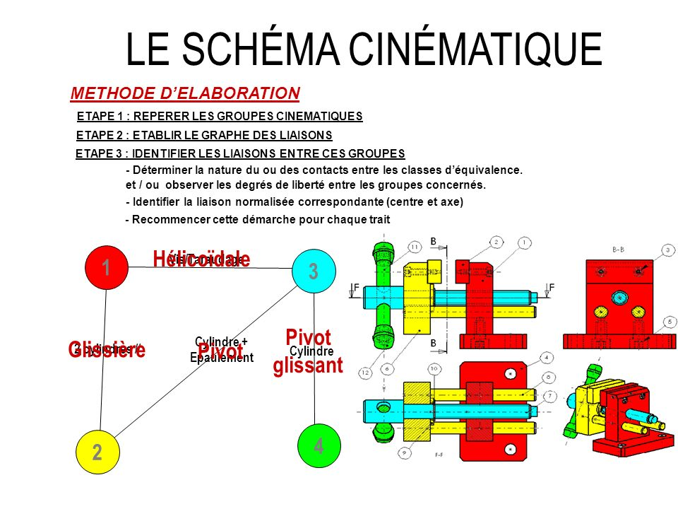 LE SCHÉMA CINÉMATIQUE Hélicoïdale 1 3 Pivot glissant Glissière Pivot 4