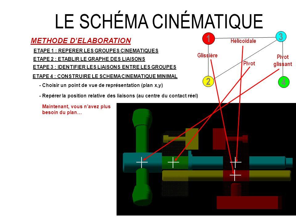 LE SCHÉMA CINÉMATIQUE y x 3 1 2 4 METHODE D'ELABORATION Hélicoïdale