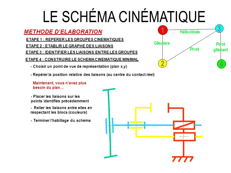 LE SCHÉMA CINÉMATIQUE 3 1 2 4 METHODE D'ELABORATION Hélicoïdale