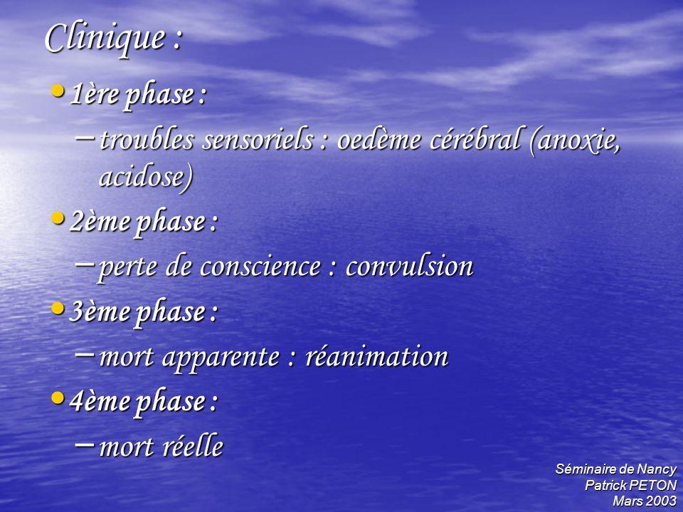 Clinique : 1ère phase : troubles sensoriels : oedème cérébral (anoxie, acidose) 2ème phase : perte de conscience : convulsion.