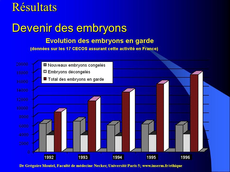 Résultats Devenir des embryons