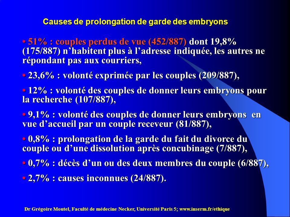Causes de prolongation de garde des embryons