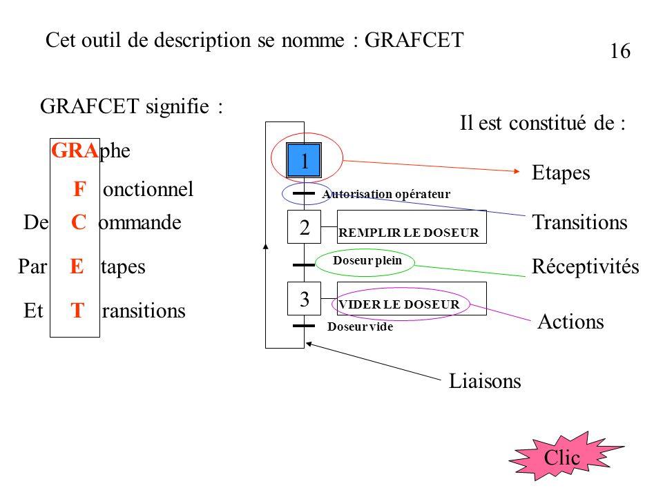 Cet outil de description se nomme : GRAFCET 16