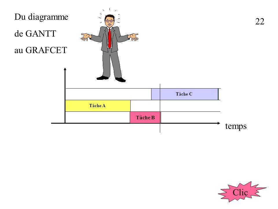 Du diagramme de GANTT au GRAFCET 22 Tâche A Tâche B Tâche C temps Clic