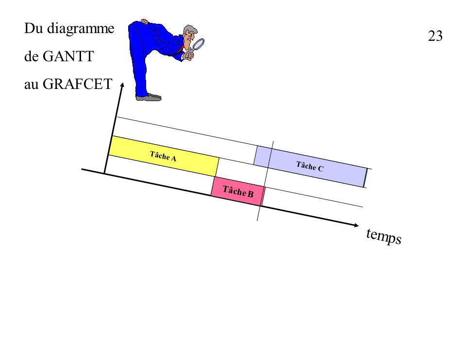 Du diagramme de GANTT au GRAFCET 23 Tâche A Tâche B Tâche C temps