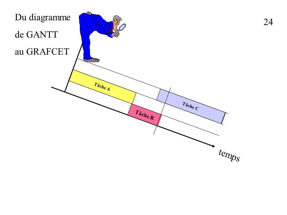 Du diagramme de GANTT au GRAFCET 24 Tâche A Tâche B Tâche C temps