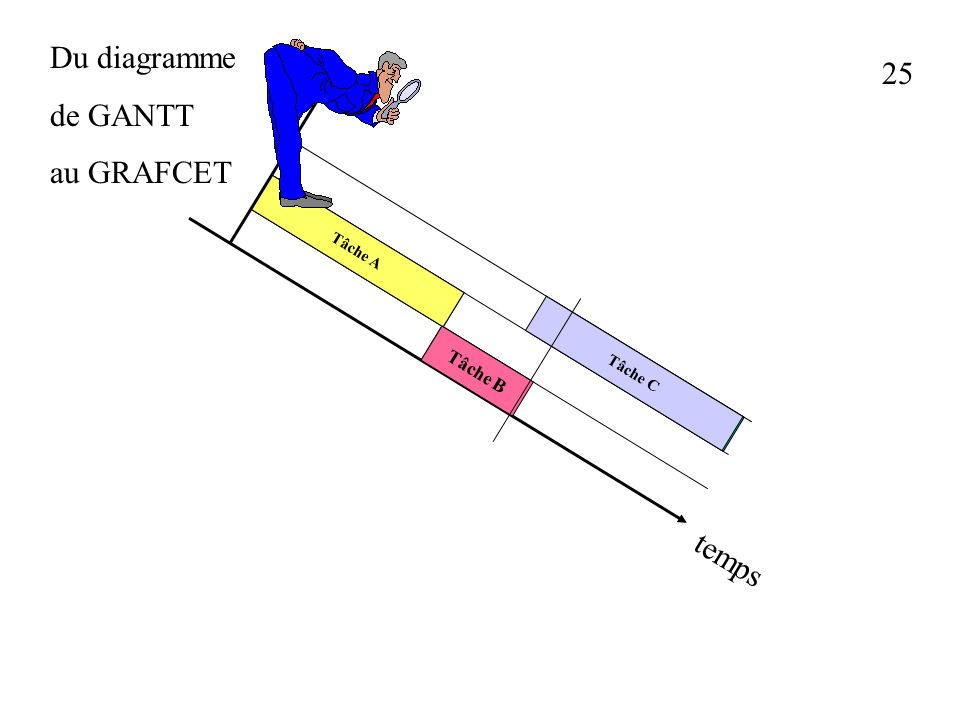 Du diagramme de GANTT au GRAFCET 25 Tâche A Tâche B Tâche C temps