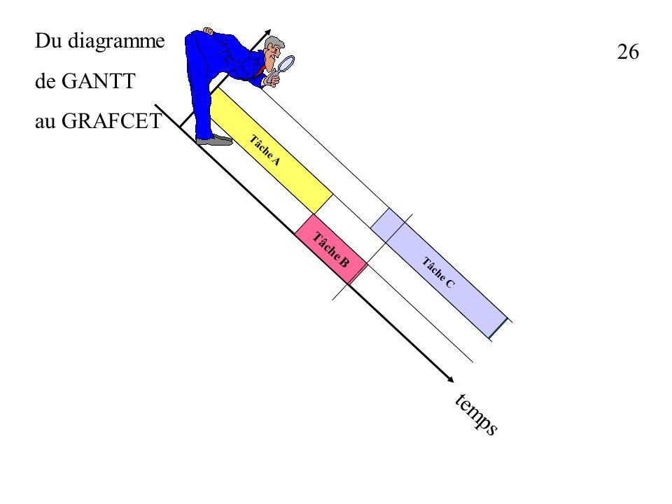Du diagramme de GANTT au GRAFCET 26 Tâche A Tâche B Tâche C temps