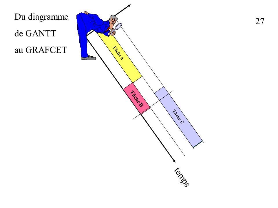 Du diagramme de GANTT au GRAFCET 27 Tâche A Tâche B Tâche C temps