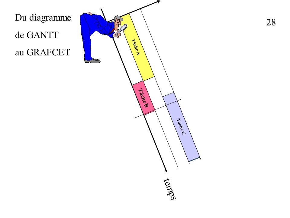 Du diagramme de GANTT au GRAFCET 28 Tâche A Tâche B Tâche C temps