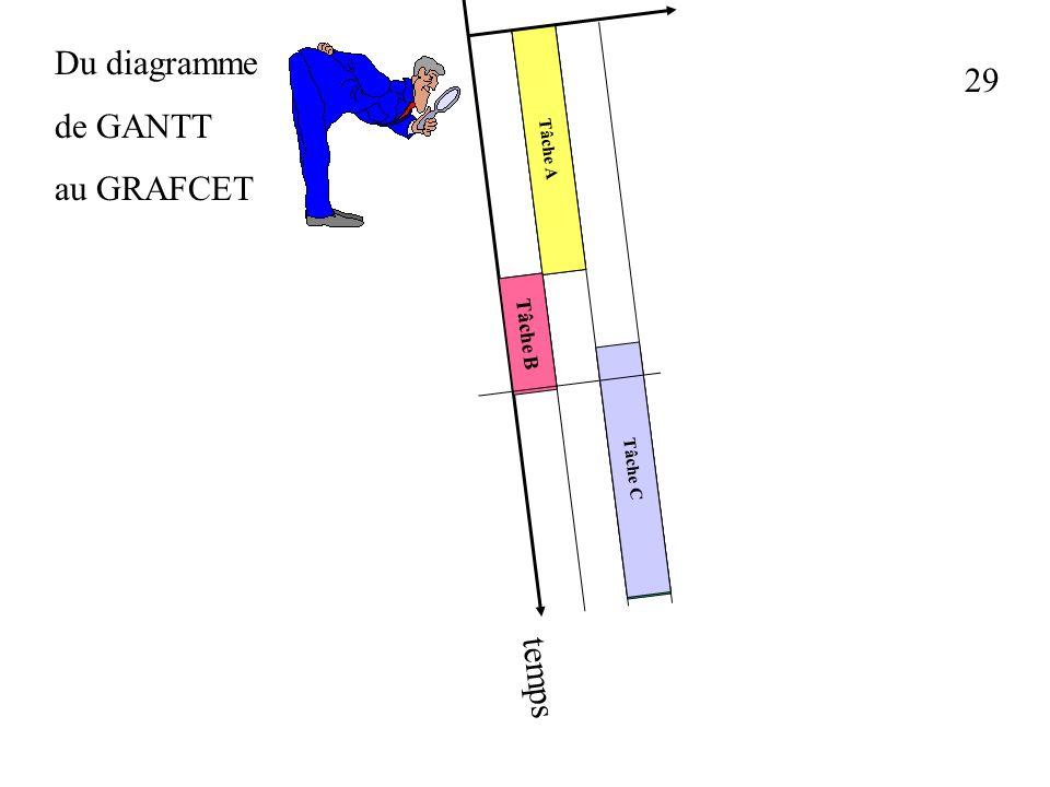 Du diagramme de GANTT au GRAFCET 29 Tâche A Tâche B Tâche C temps