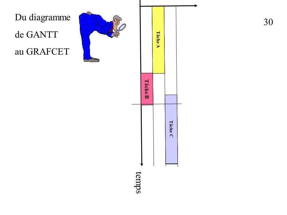 Du diagramme de GANTT au GRAFCET 30 Tâche A Tâche B Tâche C temps