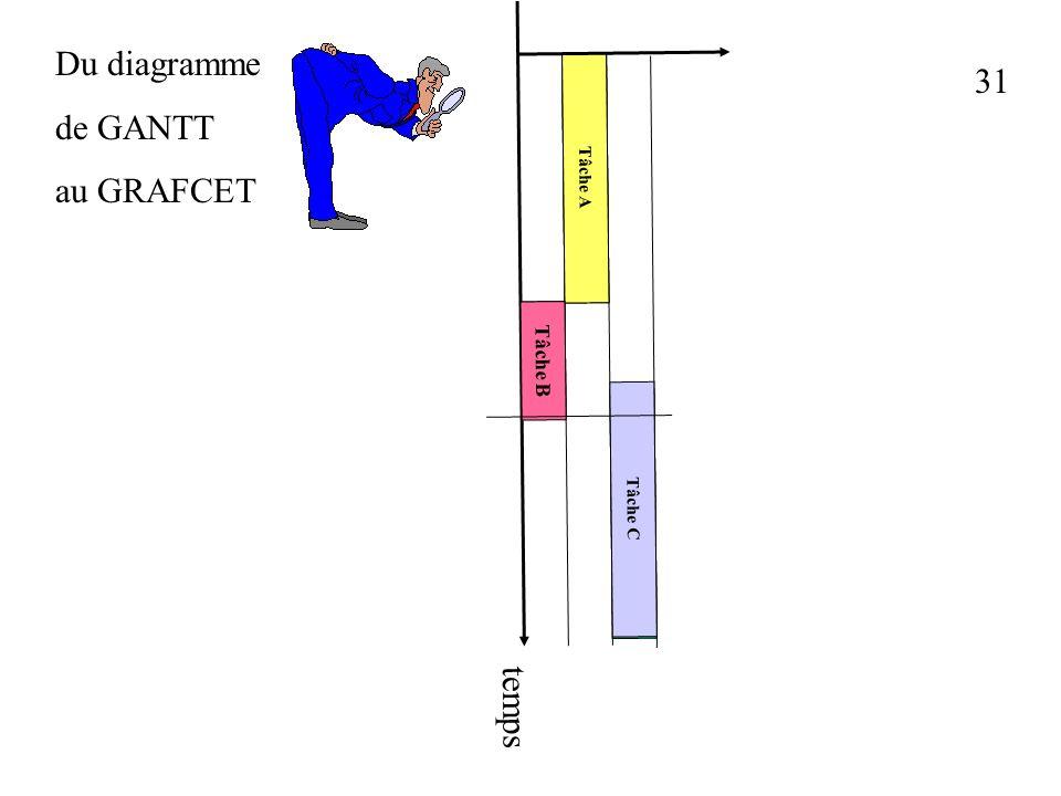 Du diagramme de GANTT au GRAFCET 31 Tâche A Tâche B Tâche C temps