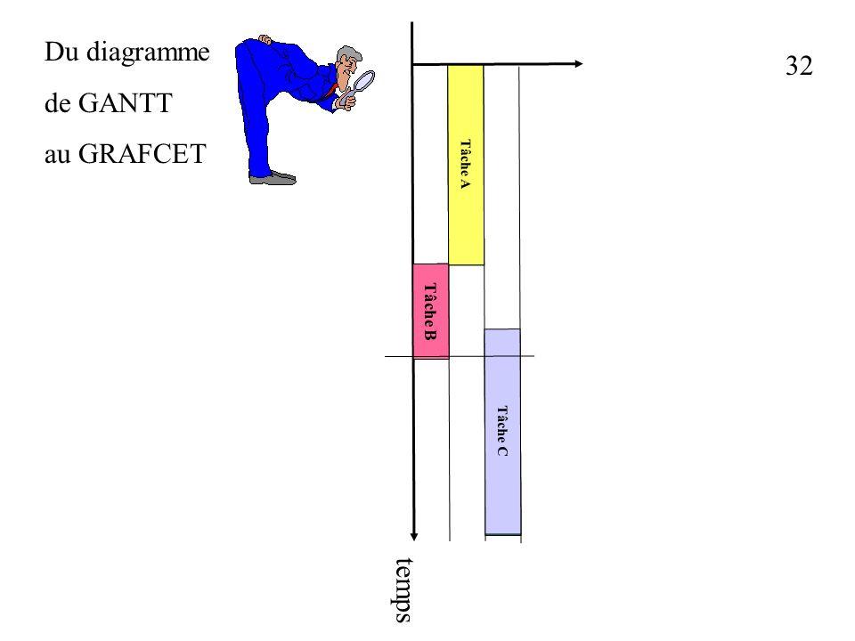 Du diagramme de GANTT au GRAFCET 32 Tâche A Tâche B Tâche C temps