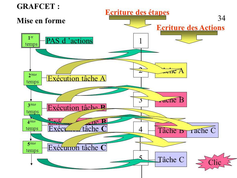 GRAFCET : Mise en forme Ecriture des étapes 34 Ecriture des Actions 1