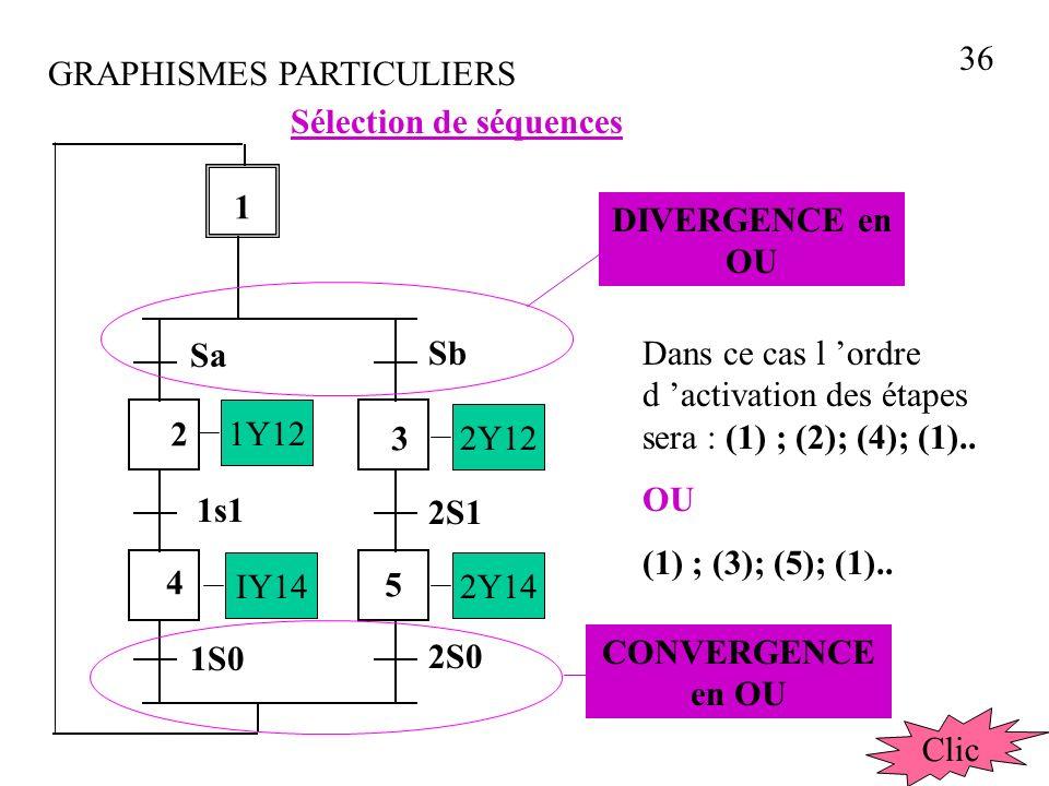 36 GRAPHISMES PARTICULIERS. Sélection de séquences. 1. DIVERGENCE en OU. Sa. Sb.