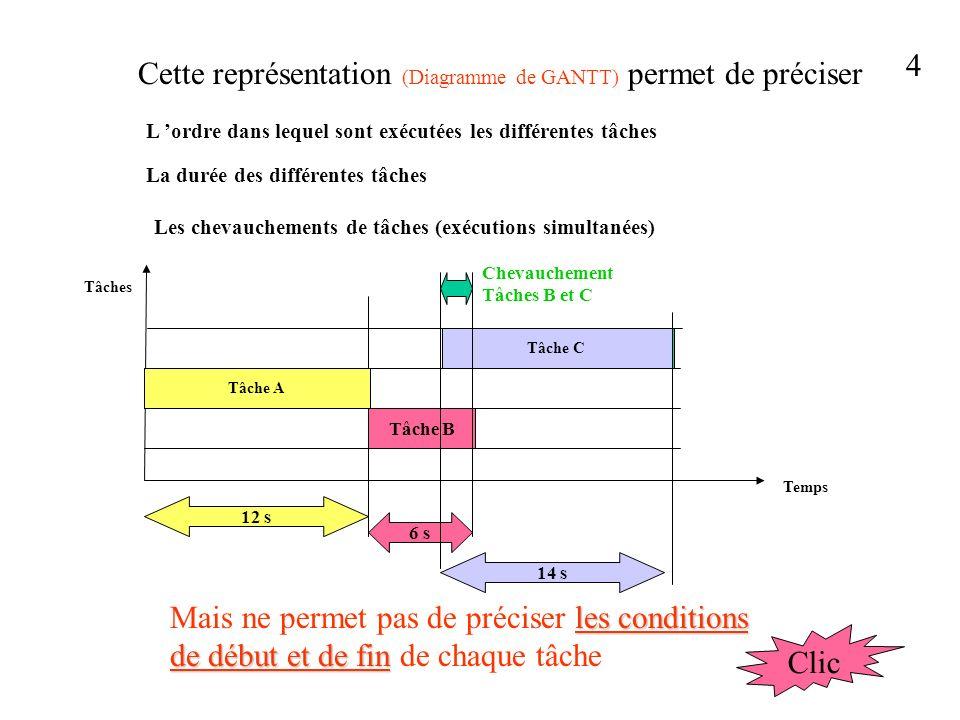 Cette représentation (Diagramme de GANTT) permet de préciser