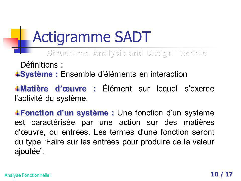 Actigramme SADT Structured Analysis and Design Technic Définitions :