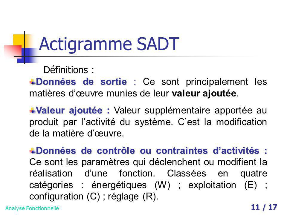 Actigramme SADT Définitions :