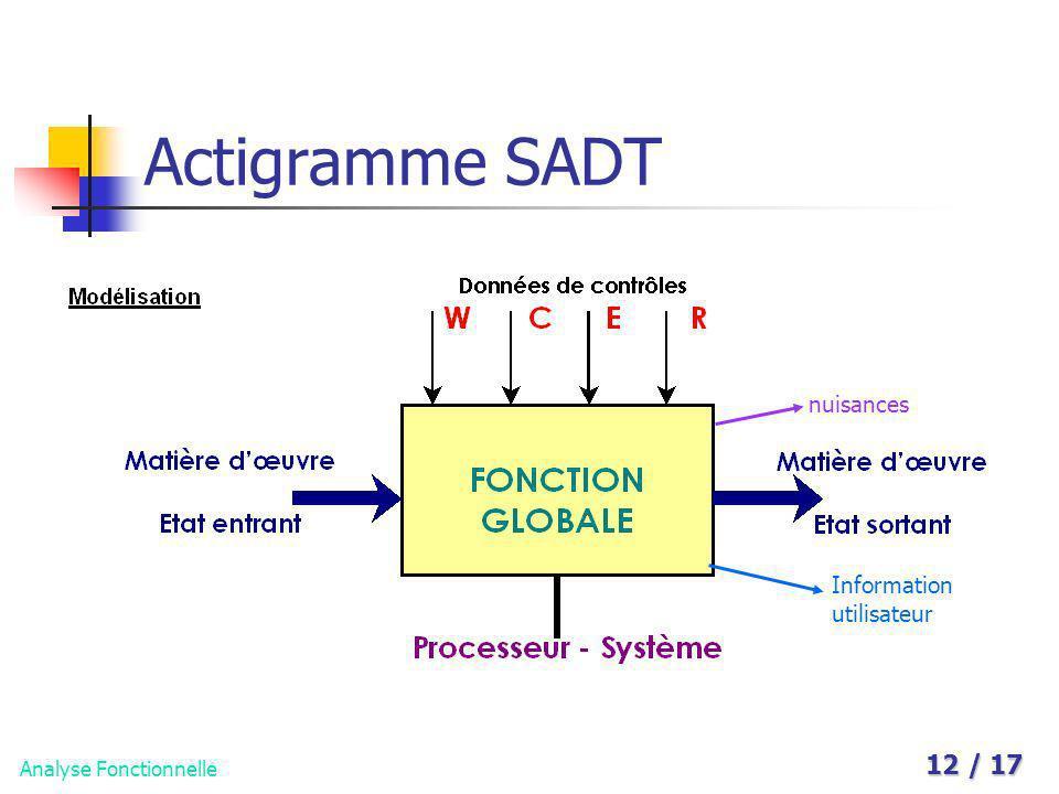 Actigramme SADT nuisances Information utilisateur