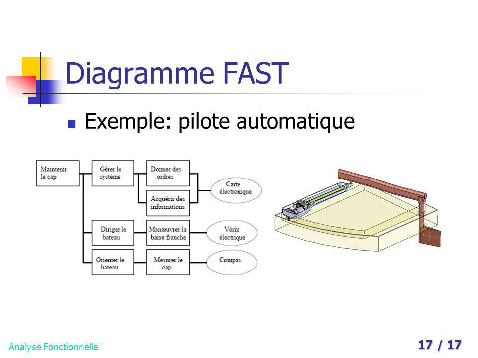 Diagramme FAST Exemple: pilote automatique