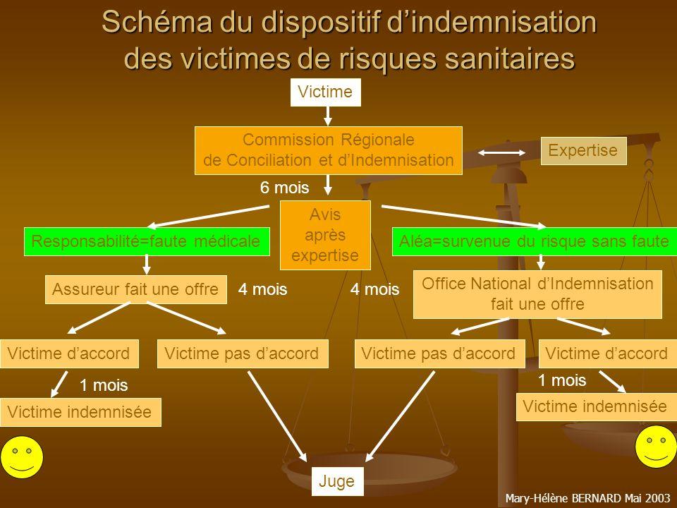 Schéma du dispositif d'indemnisation des victimes de risques sanitaires