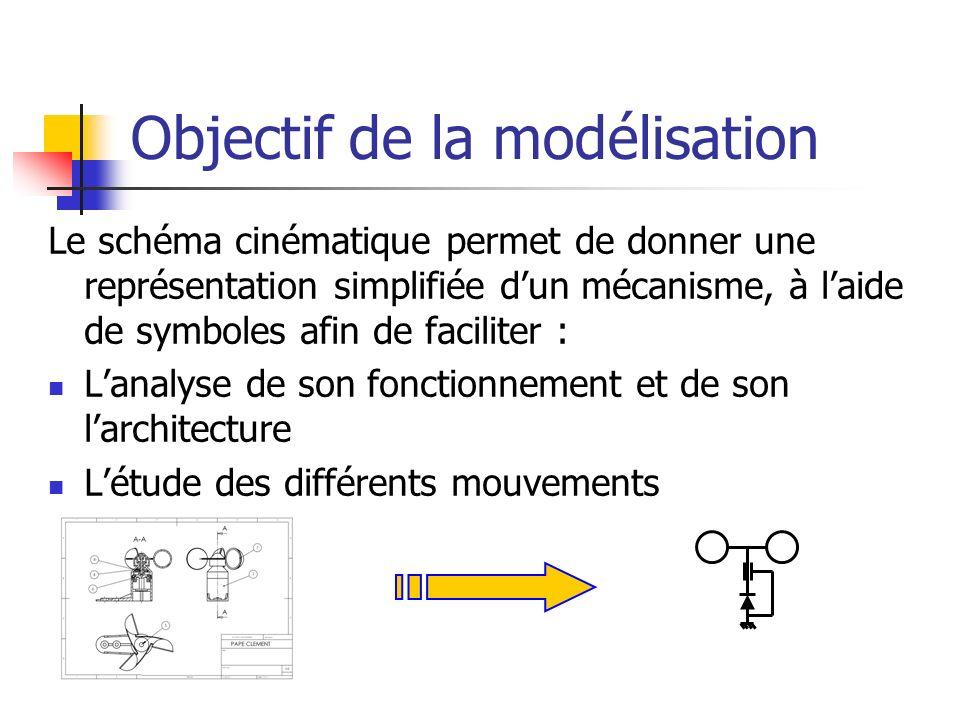 Objectif de la modélisation