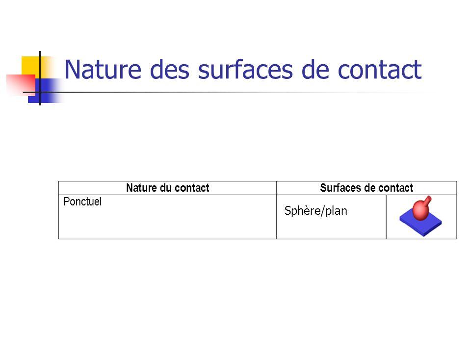Nature des surfaces de contact