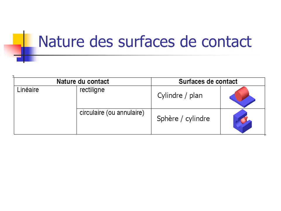 Nature des surfaces de contact
