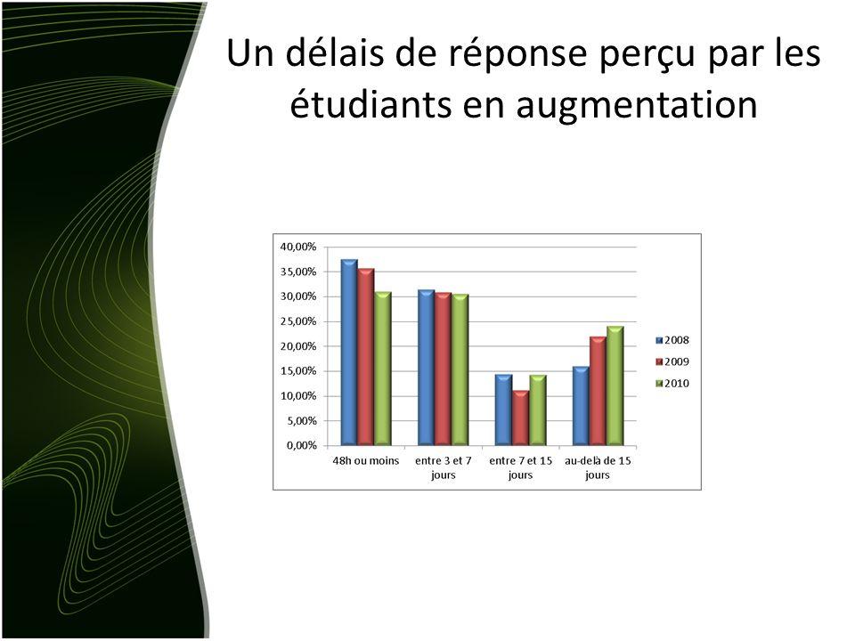 Un délais de réponse perçu par les étudiants en augmentation