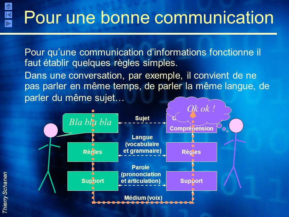 Pour une bonne communication