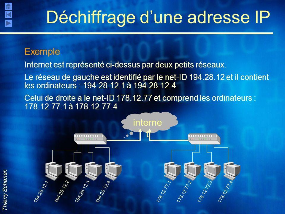 Déchiffrage d'une adresse IP