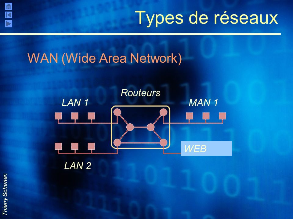 Types de réseaux WAN (Wide Area Network) LAN 1 LAN 2 MAN 1 WEB