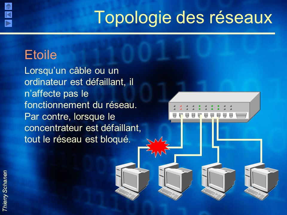 Topologie des réseaux Etoile