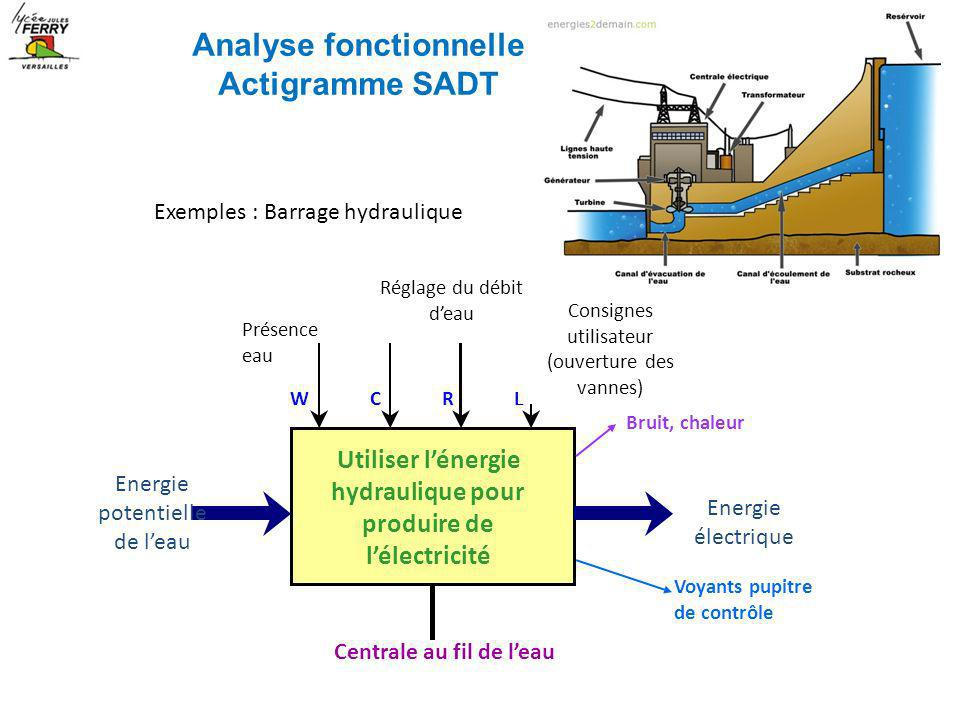 Analyse fonctionnelle Actigramme SADT