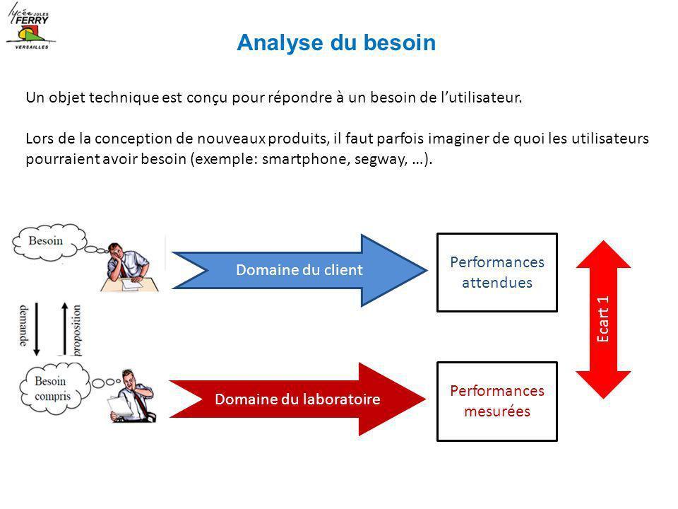 Analyse du besoin Un objet technique est conçu pour répondre à un besoin de l'utilisateur.
