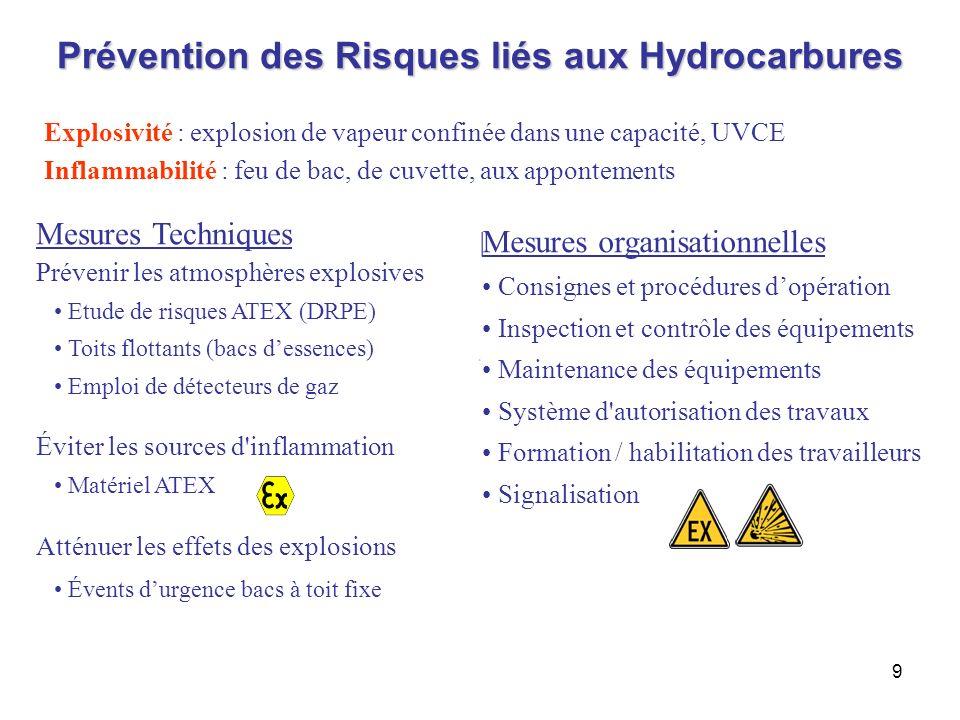 Prévention des Risques liés aux Hydrocarbures