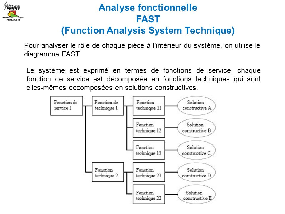 Analyse fonctionnelle (Function Analysis System Technique)
