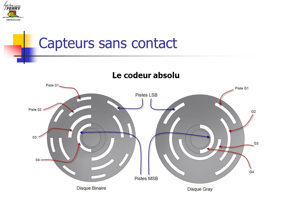 Capteurs sans contact Le codeur absolu