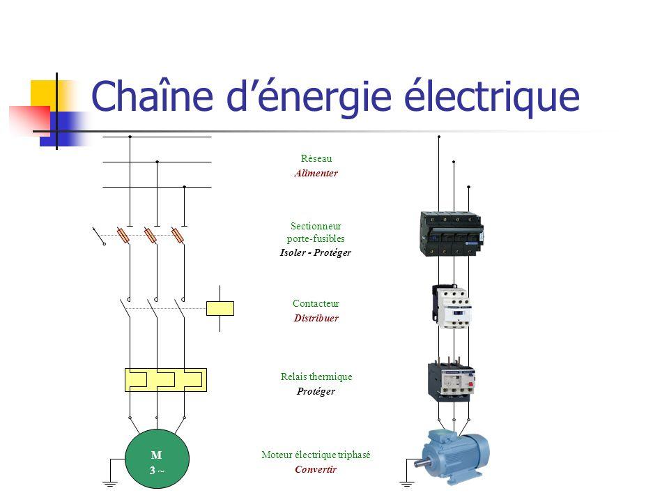 Chaîne d'énergie électrique