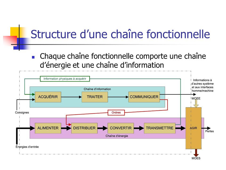 Structure d'une chaîne fonctionnelle