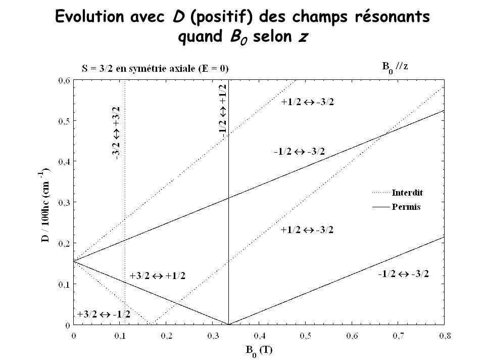 Evolution avec D (positif) des champs résonants quand B0 selon z